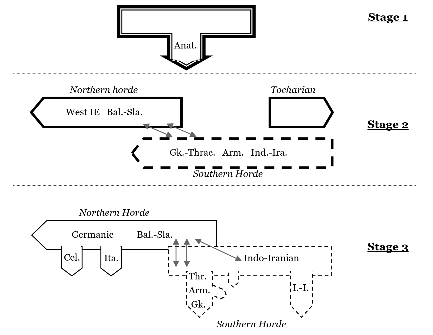 Example of diagram of expansion and relationships of Indo-European languages, based solely on linguistic considerations. Adapted from Adrados (1998).